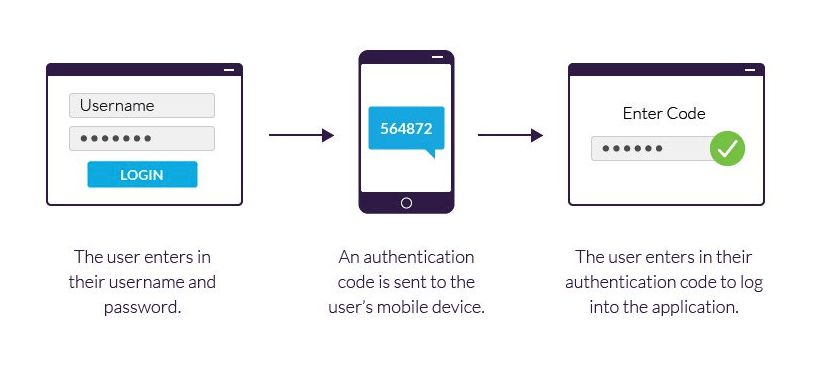 Add Two-Factor Authentication in WordPress